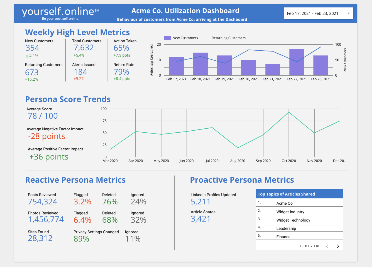 Image of a an online dashboard