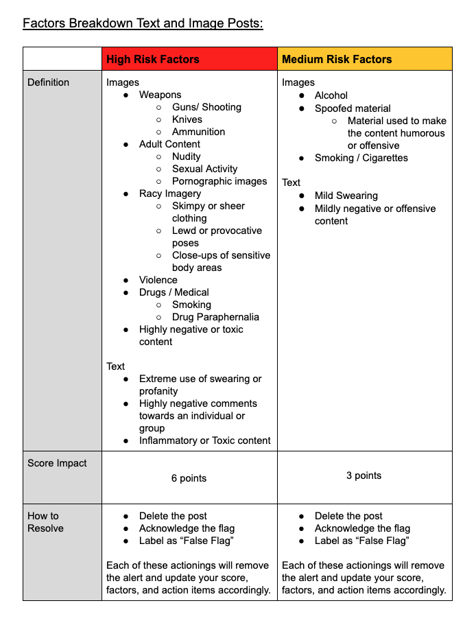 Chart of items reviewed during the yourself.online persona scan