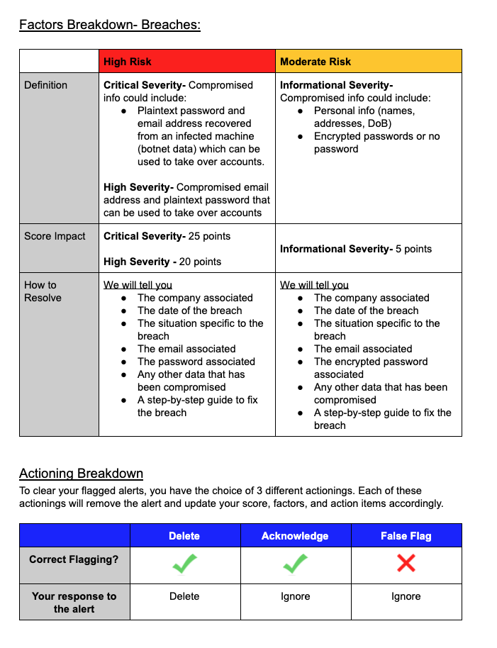 Chart of items reviewed during the yourself.online privacy scan